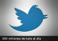 200 Millones de tuits por día