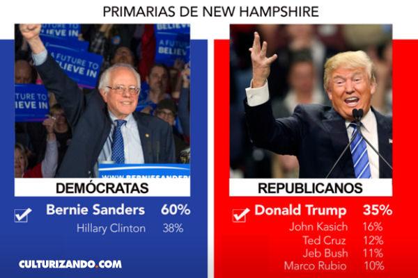 Trump y Sanders los grandes ganadores en New Hampshire